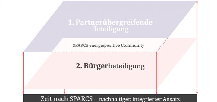 """Grafik in drei Teilen: untere Aufschrift """"Zeit nach SPARCS"""" - nachhaltiger, integrierter Ansatz. Oben 1. Ebene: Partnerübergreifende Beteiligung, Mitte: 2. Ebene: Bürgerbeteiligung. Beide Ebenen übschneiden sich in Bereich mit der Aufschrift: """"SPARCS energiepositive Community"""""""